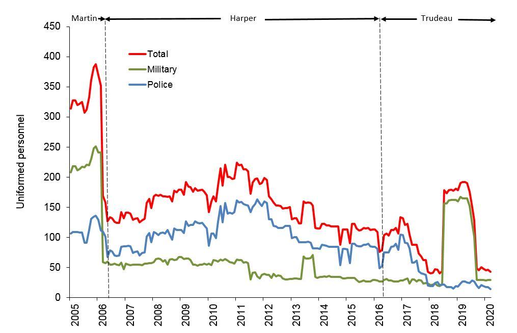 Cdn Uniformed Pers UN Pkg 2005 to 2020 04 31