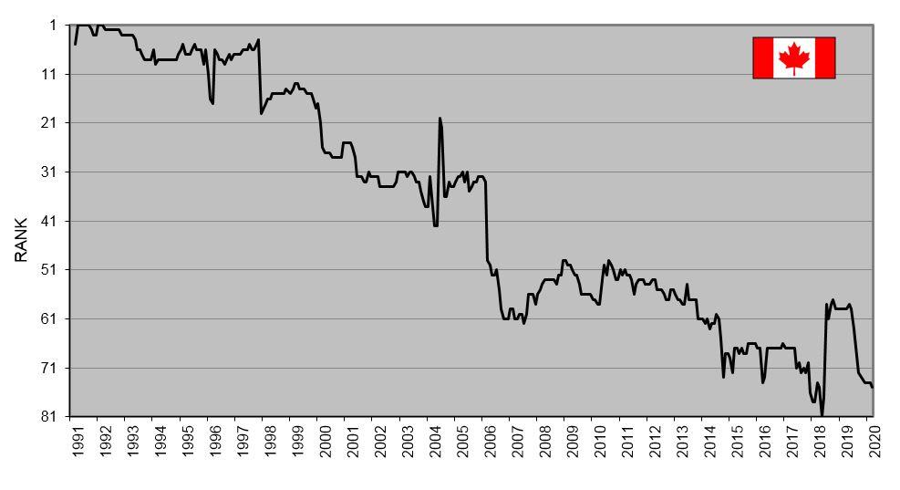 CdnPkgRank UN Data 1991 to 2020 04 32