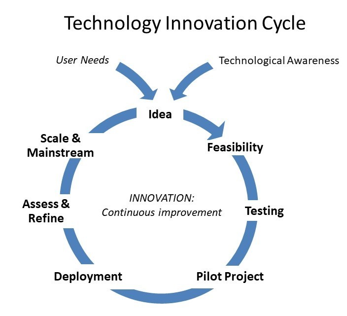 Tech Innovation Cycle Simplified 2 Dorn 2021 01 16